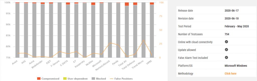 AV Comparative results